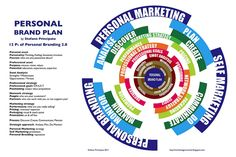 Personal Brand Plan Model by stefano principato, via Flickr