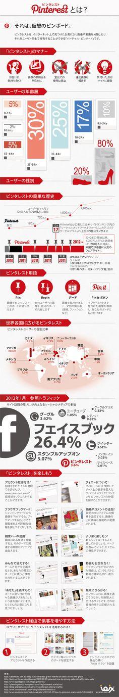 インフォグラフィックス:Pinterestの概要が一枚の絵で分かるインフォグラフィック Infographics - Overview of Pinterest