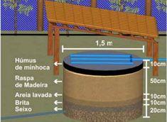 Bioágua – Reuso de Águas Cinzas Caseiro e para Pequenas Propriedades