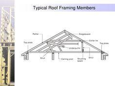 Typical Roof Framing Members                 Rafter                            Ridgeboard                                 ...
