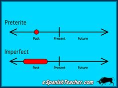 Spanish past tense: Preterite or Imperfect ✿ ✿ Share it with people who are serious about learning Spanish! Spanish Grammar, Spanish English, Spanish Language Learning, Spanish Teacher, Spanish Classroom, Preterite Vs Imperfect Spanish, Preterite Spanish, Imperfect Tense Spanish, Spanish Teaching Resources