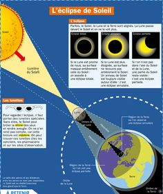 L'éclipse de Soleil Physical Science, Science Fair, Science And Nature, Montessori, Alternative Education, Study Schedule, French Classroom, French Teacher, Space And Astronomy