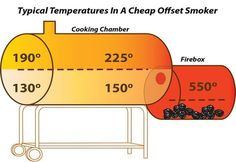 How to setup and modify offset smokers such as the Brinkmann Pitmaster, Brinkmann Smoke'N Pit Professional (a.k.a. SNPP), Char-Broil Silver Smoker, Char-Broil American Gourmet, Bar-B-Chef, and the Char-Griller Smokin Pro.