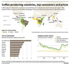 Which country consumes the most #coffee?