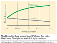 The hydration factor of Shaklee Performance. Is this something you need?