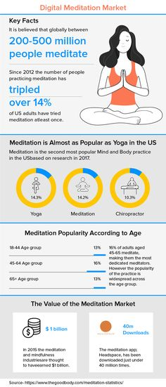This infographic shows the stats for meditation market. How many people using the digital platform for meditation. Meditation is almost as popular as Yoga in the US. This also shows the value of the Meditation Market. Power Of Meditation, Meditation Apps, Meditation Practices, App Development Cost, App Development Companies, Headspace App, Revenue Model, Likes App, Infographics Design