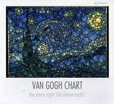 Fotomat Van Gogh chart de @notemates