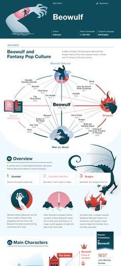 Beowulf infographic