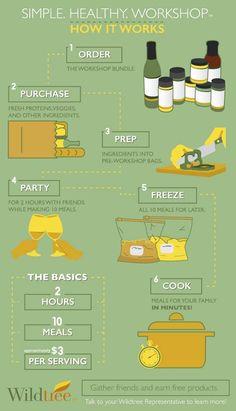 How a Wildtree Freezer Meal Workshop works