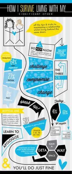 Cohabitation Survival Infographic