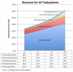 revenue for IoT systems