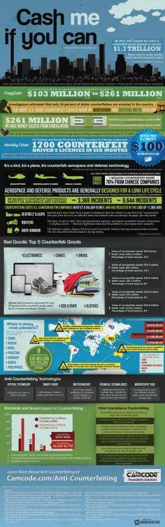 Counterfeit Inforgraphic