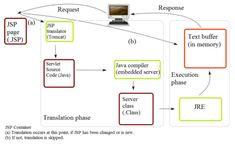 Java servlet - Wikipedia
