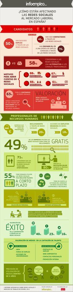 Como estan afectando las redes sociales al mercado laboral en España #redessociales #empleo #trabajo