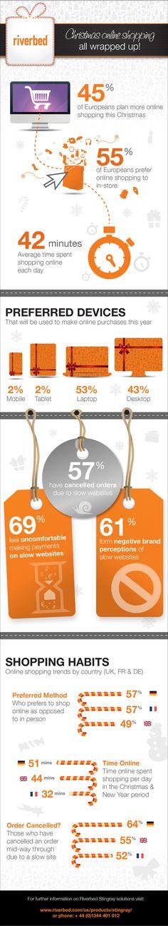 Christmas shopping habits #Christmas #Infographics