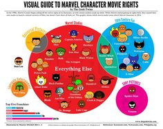 Here's a handy diagram about which studios own the rights to which Marvel superheros · Great Job, Internet! · The A.V. Club