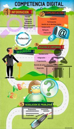 Teaching Plan, Teaching Tips, Community Manager, Digital Marketing, Career, Management, Classroom, Internet, Teacher