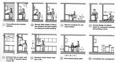 Afbeeldingsresultaat voor ergonomics in restaurant design