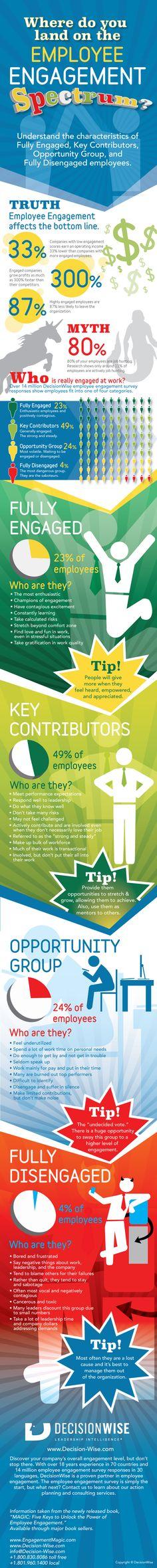 Employee Engagement Spectrum Infographic