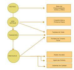 Posicionamiento online y offline .... a través del 'destino' ,la 'web antigua' la 'transición' y la 'web nueva'