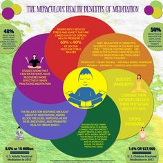 What Are The Benefits Of Meditation?  The following is a list of benefits of meditation:      Improves sleep     Inner peace and tranquility     Reduces chronic pain     Reduces stress and anxiety     Reduces depression     Boosts attention     Improves immunity     Helps with weight loss     Boosts memory     Improves heart health and lowers blood pressure     Improves well-being and allows for deeper relationships