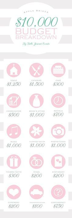 Budget Breakdown for a $35,000 Wedding | Wedding and Budget