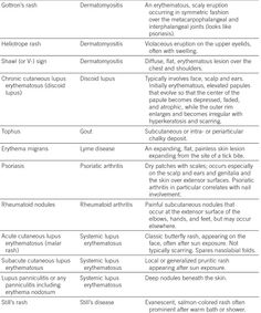 skin rash associations with rheumatic diseases.  also livedo reticularis - vasculitis & antiphospholipid syndrome, and palpable purpura with vasculitis