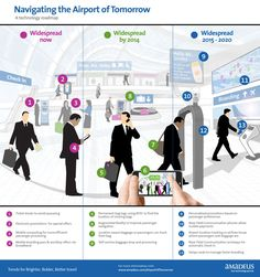 Industry report highlights value of NFC, RFID, passenger and baggage tracking - Future Travel Experience Technology Roadmap, Retail Technology, Mobile Technology, Corporate Blog, Another A, Air Travel, Future Travel, Augmented Reality, Social Media