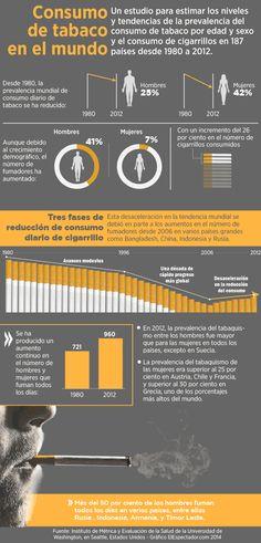 Consumo de tabaco en el mundo