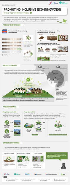 [Infographic] ASEIC의 에코이노베이션 적정기술 사업에 관한 인포그래픽-영문