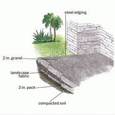 Increase Outdoor Living Space By Laying A Crushed Stone Floor With These  Steps By Roger Cook