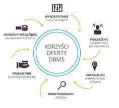 Korzyści z pozyskiwania wiedzy o kliencie.
