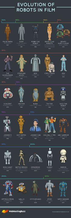 """Evolution of Robots in Film"""