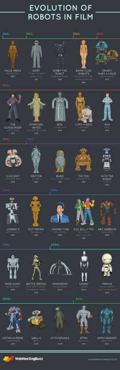 A Timeline Of The Robots In Films #infographic