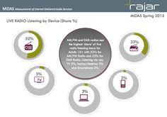 La escucha desde canales alternativos a #FM casi iguala a #radio tradicional en UK (@RAJARLtd) http://www.rajar.co.uk/docs/news/MIDASSpring2015.pdf…