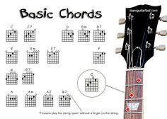 Basic Acoustic Guitar Chord Chart | free-guitar-chords-cha...Basic Guitar Chords Chart