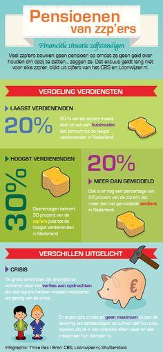 Achmea, VolgensNederland.nl, pensioen, retirement, zpp'er, freelancer, inkomen, income, infographic laten maken, Ymke Pas