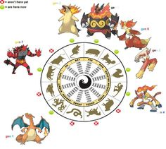 Does anybody has the list for the water and grass starters Theory?I