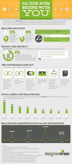Healthcare management trends