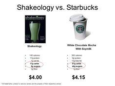 Shakeology vs