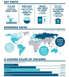Every Year About 300 Children Under The Age Of 5 Drown In Pools And Spas Thousands More Are