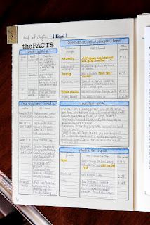 Love these scripture journal ideas!