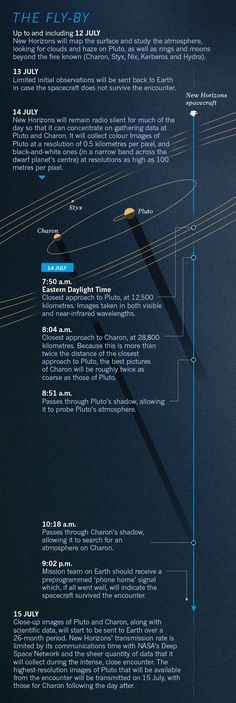 Pluto fly-by: a graphical guide to the historic mission : Nature News