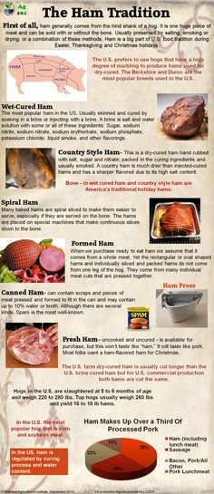 The Ham Tradition Explained in this Ag Infographic from Ag 101