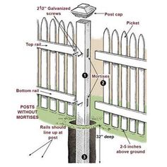 How to Install a Picket Fence By: Jefferson Kolle, This Old House magazine backyard design diy ideas