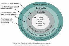 The difference between Usability and User Experience (via @digitalcampaign)