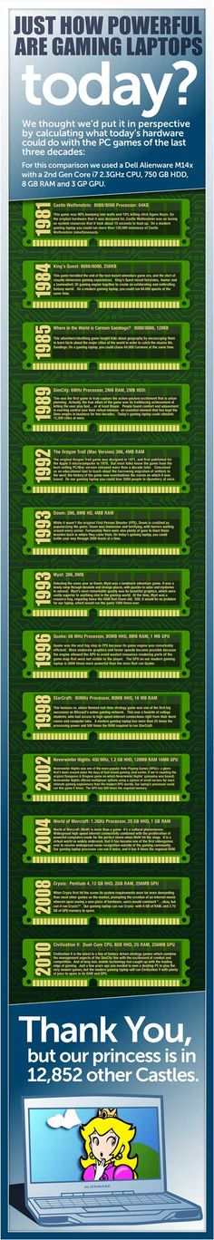Regardless of which style of gaming you enjoy, see this comparison of memorable games and how they could be played with today's gaming PC hardware. See more here: http://dell.to/JhzOFA