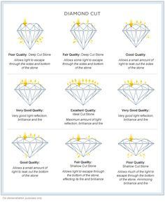 Diamond Jewelry diamond cut - Our diamond education guide is designed to understand the most important characteristics of a diamond such as Cut, Clarity, Carat and Color and its value. Gems Jewelry, Diamond Jewelry, Jewelery, Fine Jewelry, Jewelry Making, Diamond Cut Chart, Diamond Cuts, Diamond Guide, The Bling Ring