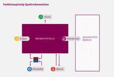 Funktionsprinzip QuattroGeneration | Brennstoffzelle | BHKW
