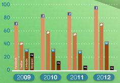 Katya's Non-Profit Marketing Blog - What are nonprofits doing with social media?  Six interesting stats